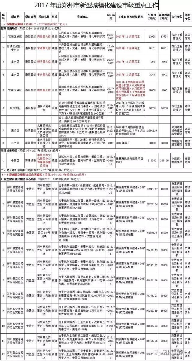 郑州6区5市1县今年所有城镇化建设项目明细