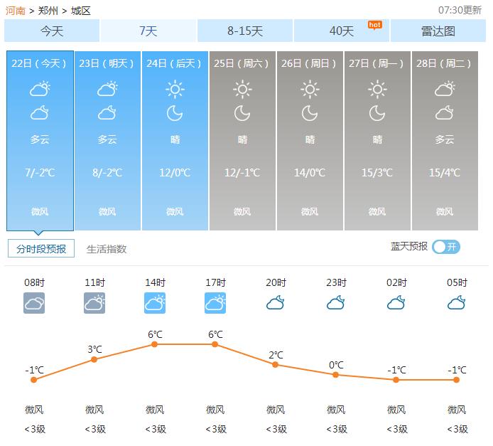 02月22日郑州天气2017年