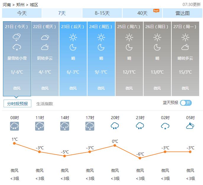 02月21日郑州天气2017年