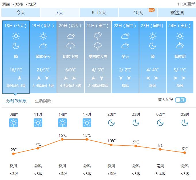 02月18日郑州天气2017年