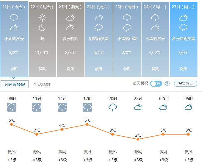 郑州天气——2016年12月21日