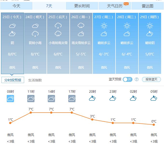 郑州天气——2016年12月23日