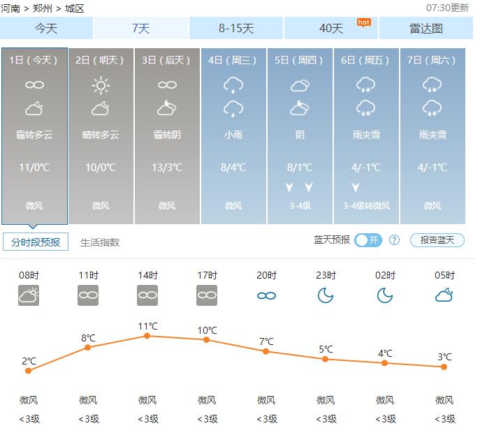 郑州天气——2017年01月01日