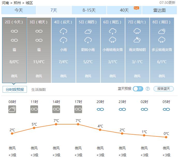 郑州天气——2017年01月02日
