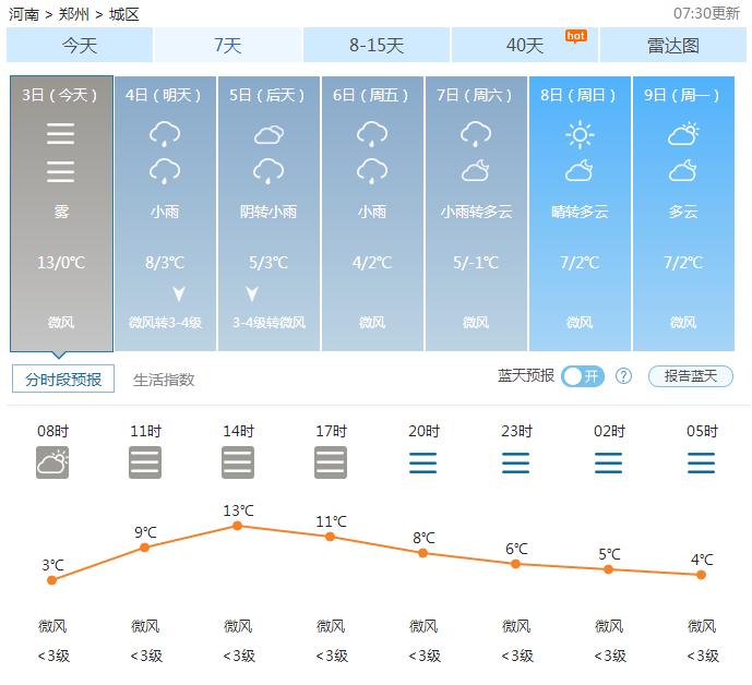 郑州天气——2017年01月03日