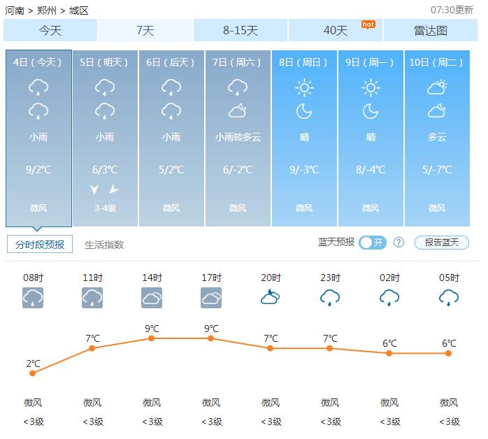 郑州天气——2017年01月04日