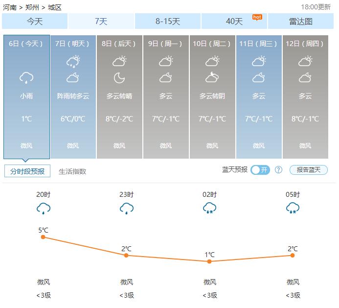 郑州天气——2017年01月07日