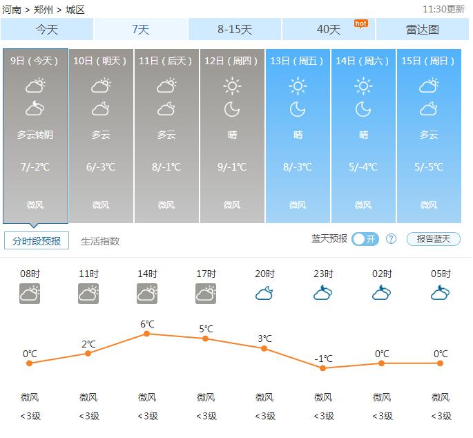 郑州天气——2017年01月09日
