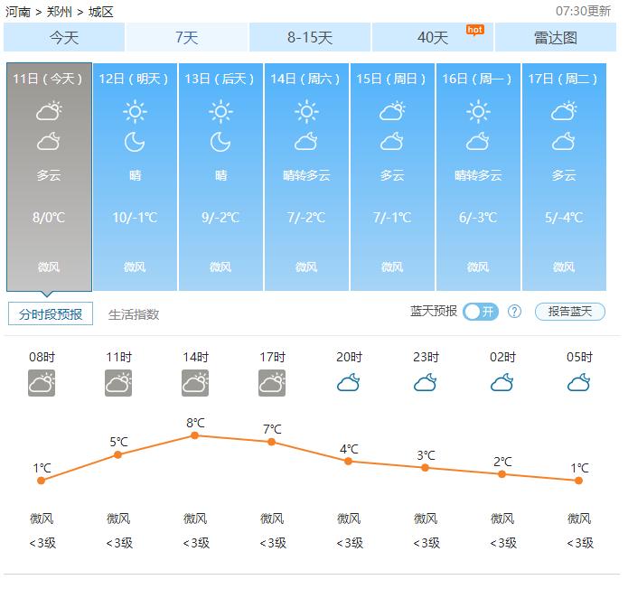 郑州天气——2017年01月11日