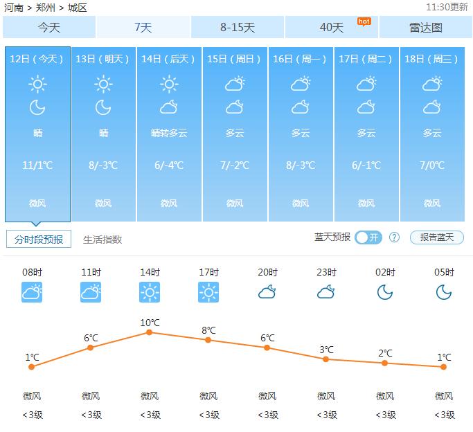 郑州天气——2017年01月12日