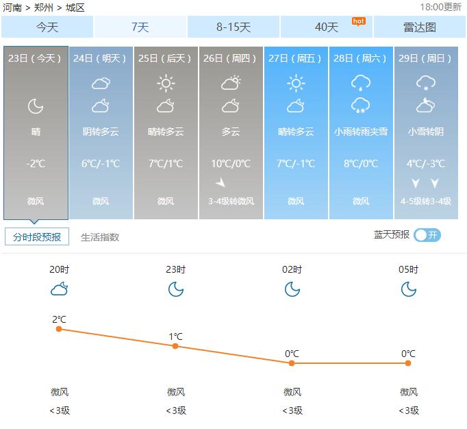 郑州天气——2017年01月23日