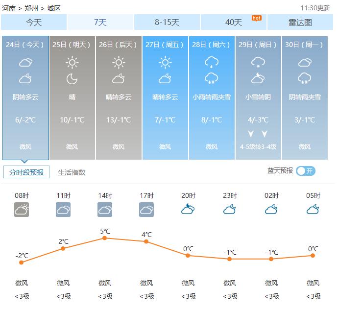 郑州天气——2017年01月24日