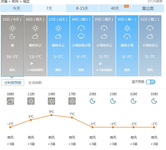 郑州天气——2017年01月25日