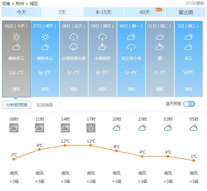 郑州天气——2017年01月26日