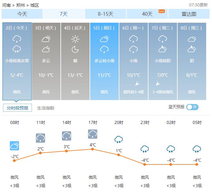 郑州天气——2017年02月02日