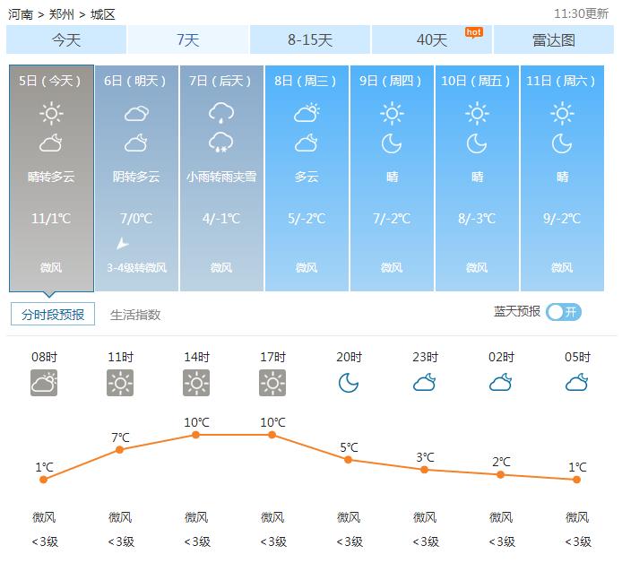 02月05日郑州天气2017年