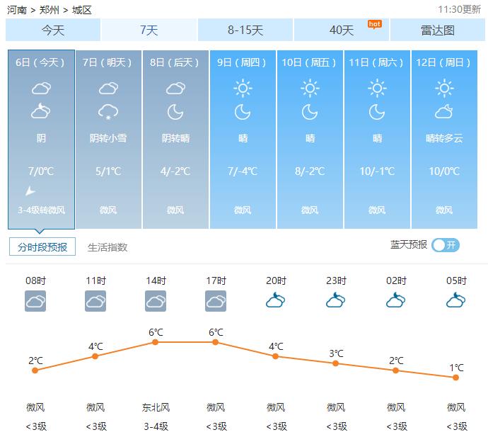 02月06日郑州天气2017年