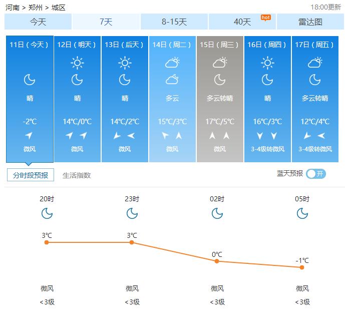 02月11日郑州天气2017年