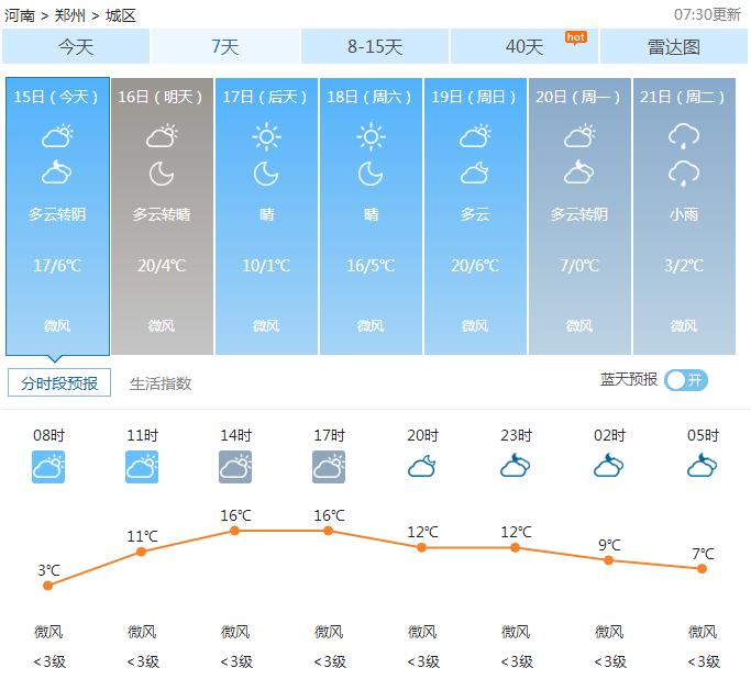 02月15日郑州天气2017年
